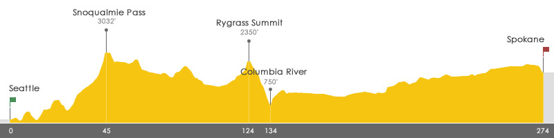 Crossroads Elevation Profile